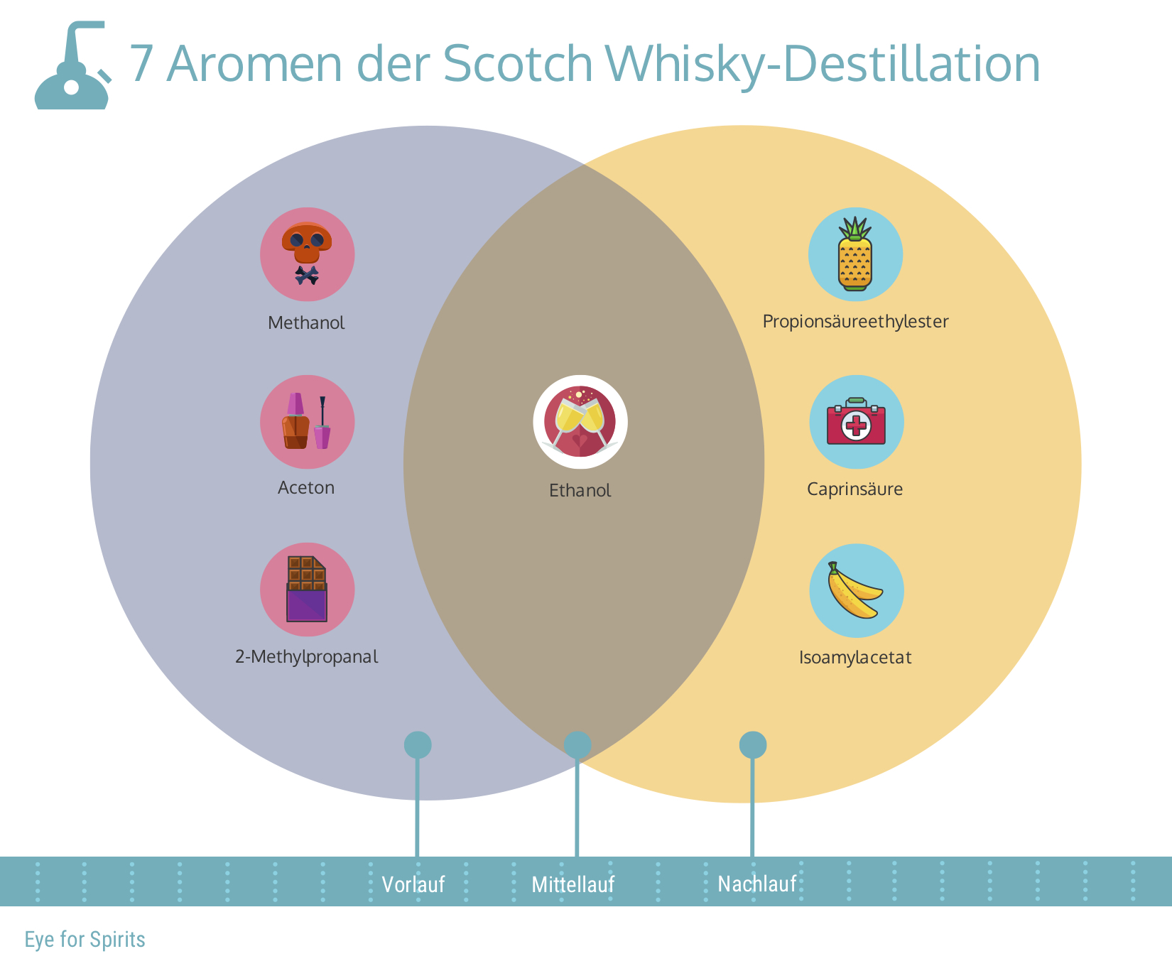 whisky-aromen-destillation